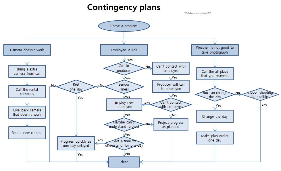 kimyeonji KIM YEON JI – Simple Contingency Plan Example