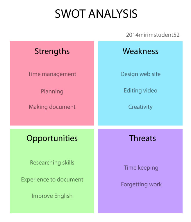swot analysis to an own personal skills audit Developing a skill gap analysis typically involves defining the skills and knowledge required to complete a task and then comparing a  swot analysis vs gap.